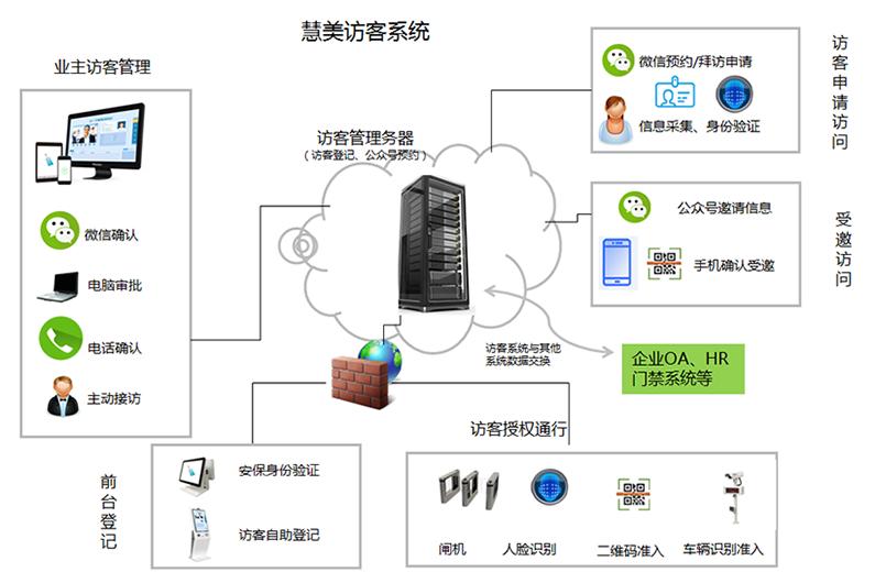 慧美微信访客管理系统
