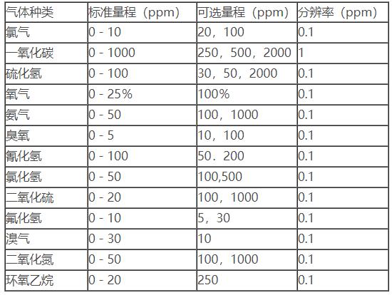 臭氧泄漏报警仪气体检测种类表